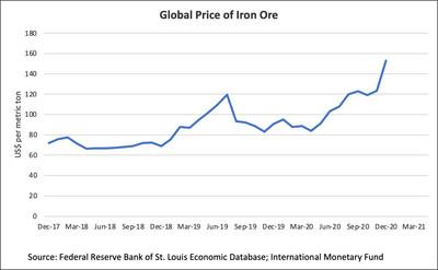 Global Price of Iron Ore