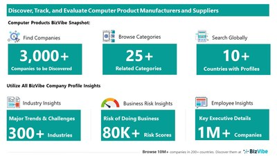 Snapshot of BizVibe's computer product supplier profiles and categories.