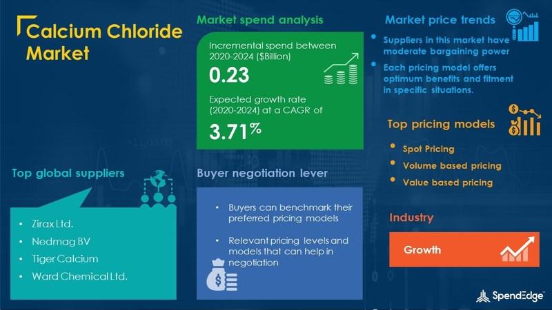 Calcium Chloride Market Procurement Research Report