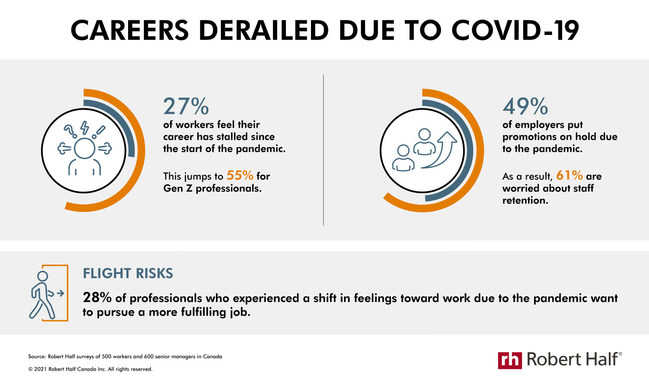 Careers Derailed Due to COVID-19 (CNW Group/Robert Half Canada)