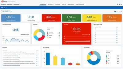 Qualys Multi-Vector EDR with malware protection blocks the latest malicious threats including ransomware and phishing attacks