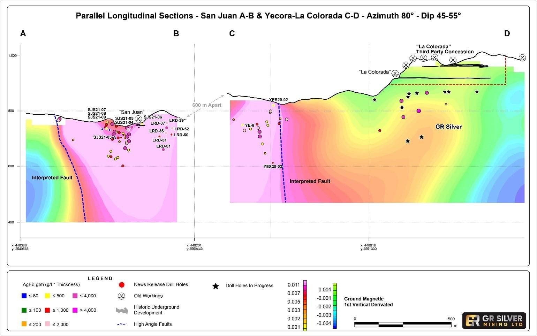 Figure 2: Parallel Longitudinal Sections- Looking West  - La Colorada and Yecora - San Juan Veins (CNW Group/GR Silver Mining Ltd.)