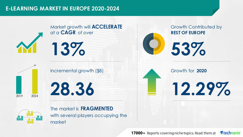 Technavio has announced its latest market research report titled E-learning Market in Europe by Product, End-user, and Geography - Forecast and Analysis 2020-2024