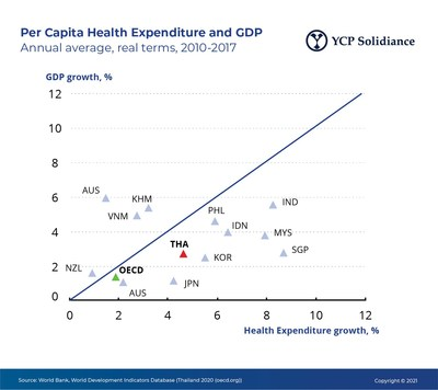 Per Capita Health Expenditure and GDP, Annual Average, 2010-2017