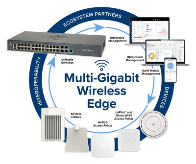 Cambium Networks Multi-Gigabit Wireless Edge Solutions