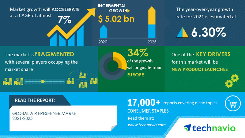 Technavio has announced its latest market research report titled Air Freshener Market by End-user, Product, Application, and Geography - Forecast and Analysis 2021-2025