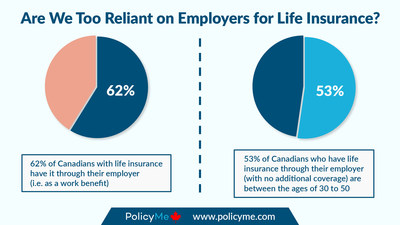 According to PolicyMe, 53 per cent of Canadians who have life insurance through their employer — and who do not have additional life insurance coverage — are between the ages of 30 to 50; which means they risk leaving their families financially burdened in the event of an untimely death. (CNW Group/PolicyMe)