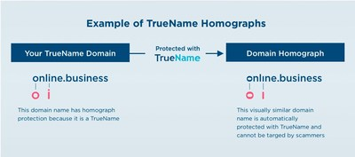 Example of TrueName Homographs