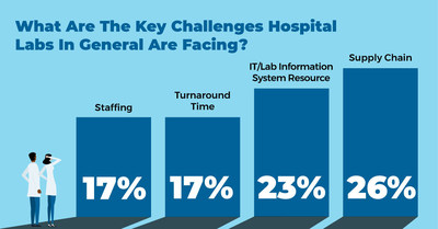 What are the key challenges hospital labs, in general, are facing?