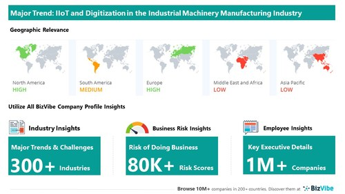 Snapshot of key trend impacting BizVibe's industrial machinery manufacturing industry group.