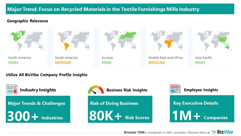 Snapshot of key trend impacting BizVibe's textile furnishing mills industry group.