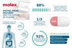 Molex Announces Global Survey Results on Digital Health and...