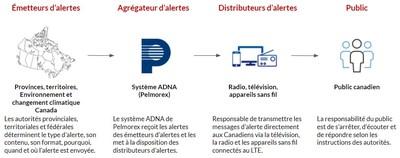 En Alerte (Groupe CNW/Pelmorex Corp.)