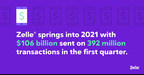 Zelle® Springs Into 2021 with More than $100 Billion Sent in the...