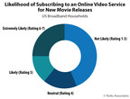 Parks Associates: 44% of US Broadband Households Are Not Likely...