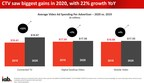 Connected TV is the Driving Force in 2020 Digital Video...