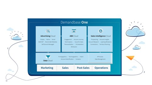 Demandbase One