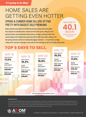 ATTOM Data Solutions 2021 Best Days To Sell A Home Analysis