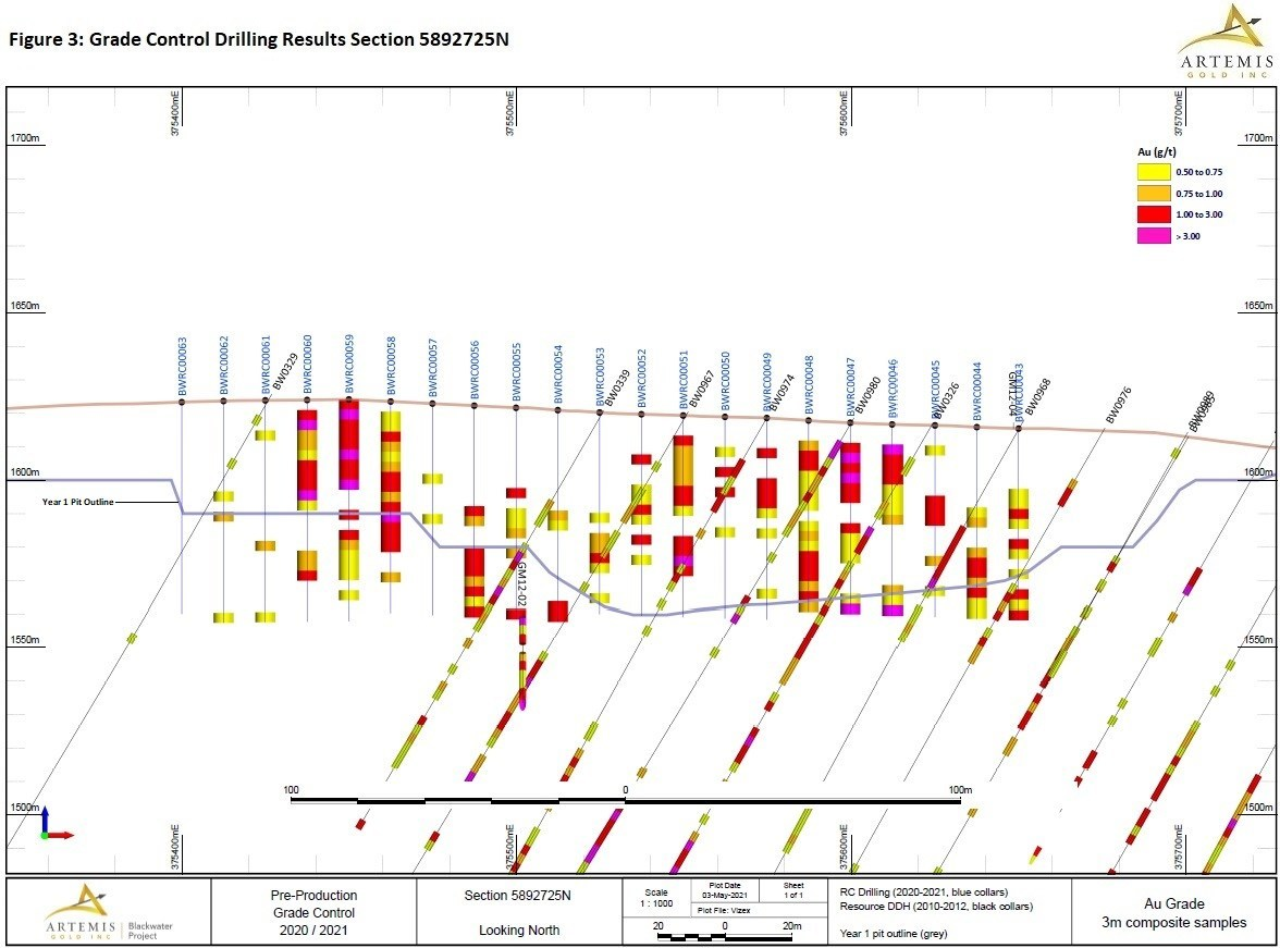 Figure 3 - Grade Control Drilling Section 725 (CNW Group/Artemis Gold Inc.)