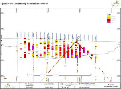 Figure 5 - Grade Control Drilling Section 750 (CNW Group/Artemis Gold Inc.)
