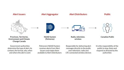 Alert Ready System (CNW Group/Pelmorex Corp.)