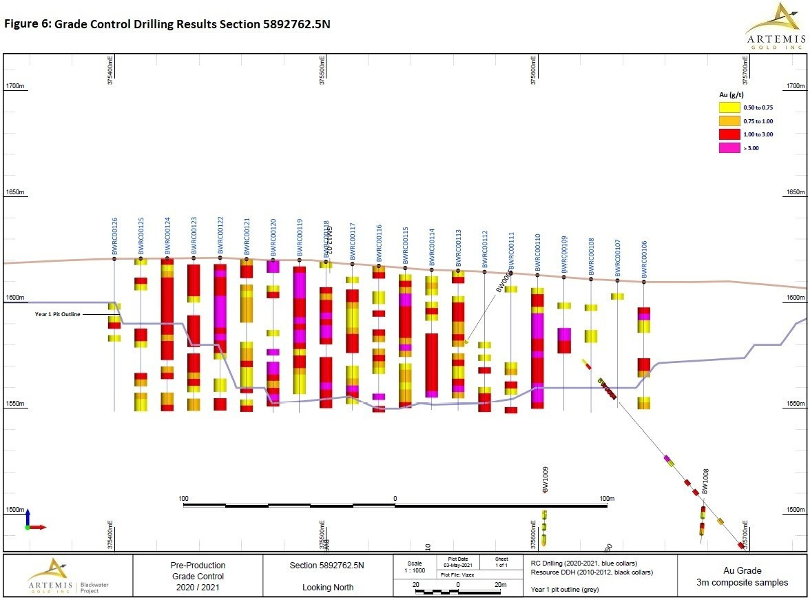 Figure 6 - Grade Control Drilling Section 7625 (CNW Group/Artemis Gold Inc.)
