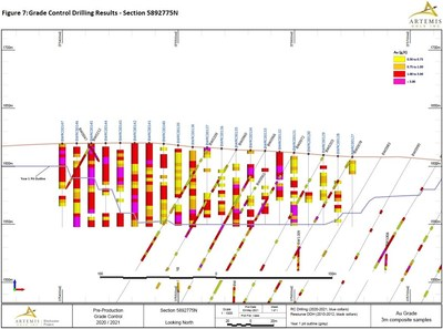 Figure 7 - Grade Control Drilling Section 775 (CNW Group/Artemis Gold Inc.)
