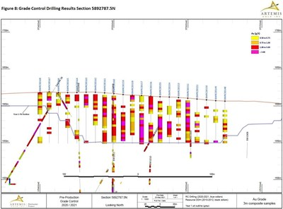 Figure 8 - Grade Control Drilling Section 7875 (CNW Group/Artemis Gold Inc.)