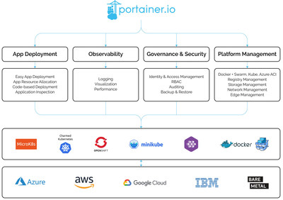 Portainer.io Graph
