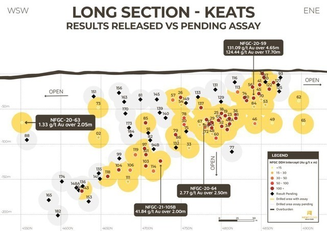 Figure 1. Keats Main Zone Long Section (CNW Group/New Found Gold Corp.)
