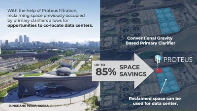 Proteus filtration can replace primary clarifiers and reclaim up to 85% of the space, which can be utilized for a data center. The plant seen here is at the Jungnang WRRF in Korea - the reclaimed space is currently being used as a museum and community park.