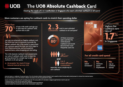 UOB Absolute Cashback Card Infographic