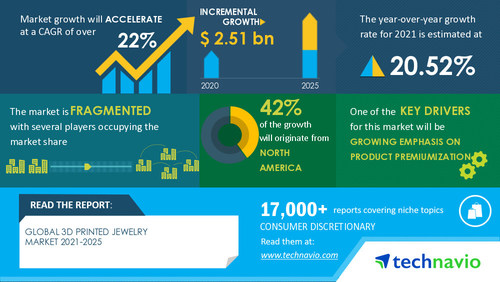 Technavio has announced its latest market research report titled 3D Printed Jewelry Market by Technology and Geography - Forecast and Analysis 2021-2025