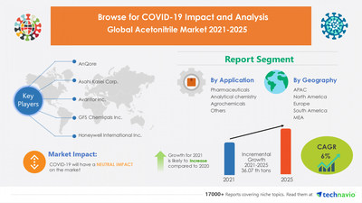 Technavio has announced its latest market research report titled Acetonitrile Market by Application and Geography - Forecast and Analysis 2021-2025