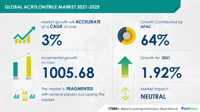 Technavio has announced its latest market research report titled Acrylonitrile Market by Application and Geography - Forecast and Analysis 2021-2025
