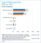 Traditional and PTO Plans Dominate the Paid Leave Landscape, with ...
