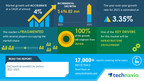 Excavator Market in Japan to grow by USD 696.82 million through 2025|17000+ Technavio Research Reports