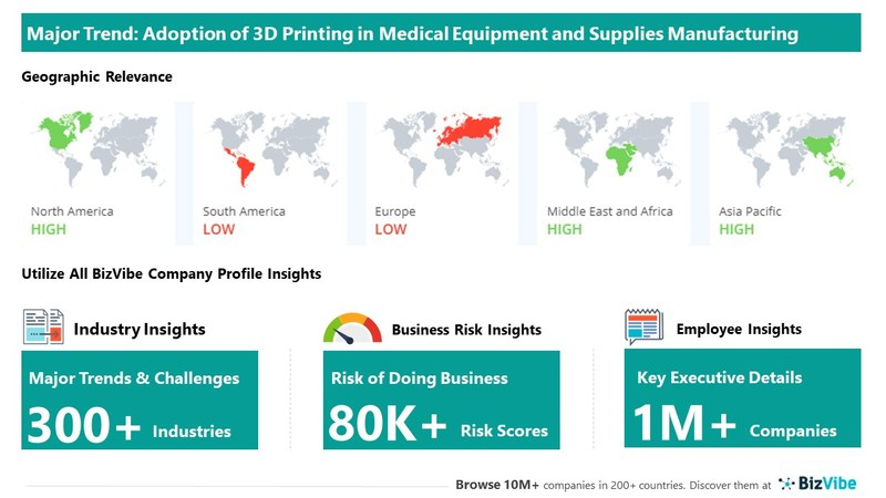 Snapshot of key trend impacting BizVibe's medical equipment and supplies manufacturing industry group.