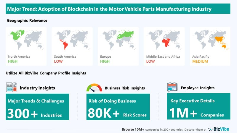 Snapshot of key trend impacting BizVibe's motor vehicle parts manufacturing industry group.