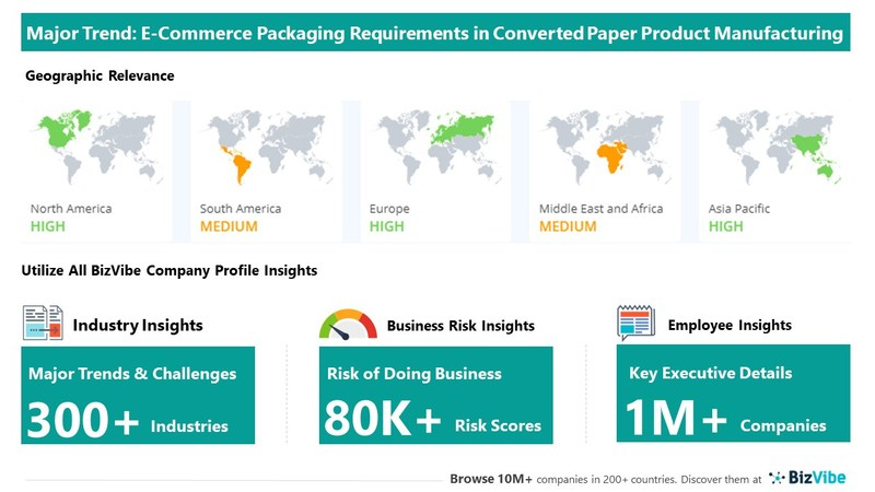 Snapshot of key trend impacting BizVibe's converted paper product manufacturing industry group.