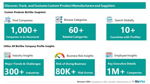 Snapshot of BizVibe's custom product supplier profiles and categories.
