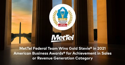 MetTel Federal Team Wins Gold in 2021 American Business Awards® for Achievement in Sales/Revenue Generation category for over $2 billion in new Federal sales since 2020.