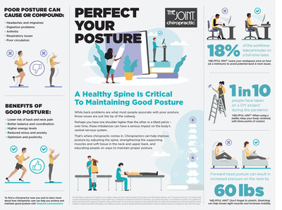 The Joint Chiropractic Promotes National Posture Month in May