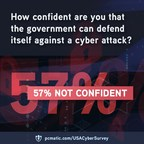 PC Matic Survey Finds Majority of Americans Lack Confidence in...
