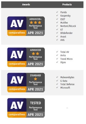 AV-Comparatives releases Speed Impact Test for Internet Security Suites