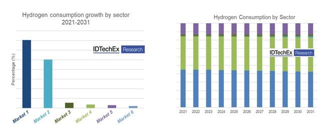 Hydrogen end-users development. Source: IDTechEx (PRNewsfoto/IDTechEx)