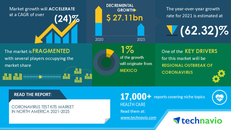 Technavio has announced its latest market research report titled Coronavirus Test Kits Market in North America by End-user and Geography - Forecast and Analysis 2021-2025