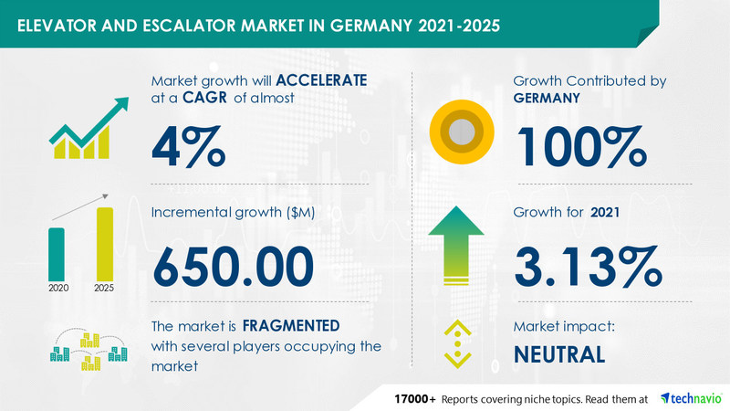 Technavio has announced its latest market research report titled Elevator and Escalator Market in Germany by Product and Service - Forecast and Analysis 2021-2025