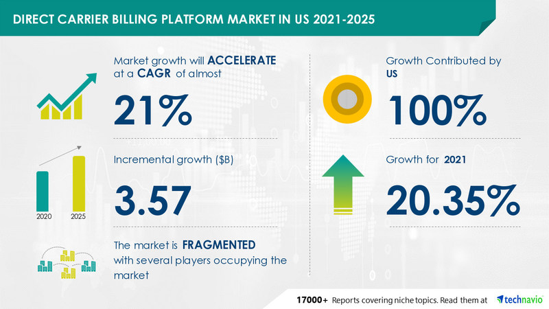 Technavio has announced its latest market research report titled Direct Carrier Billing Platform Market in US by End-user and Market Participants - Forecast and Analysis 2021-2025