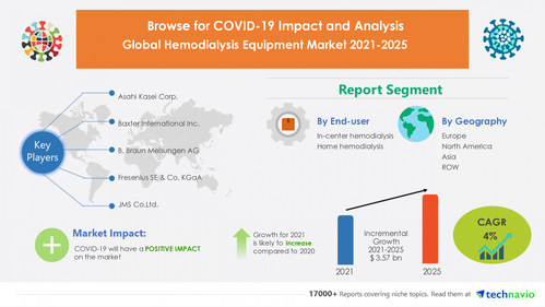 Technavio has announced its latest market research report titled Hemodialysis Equipment Market by End-user and Geography - Forecast and Analysis 2021-2025